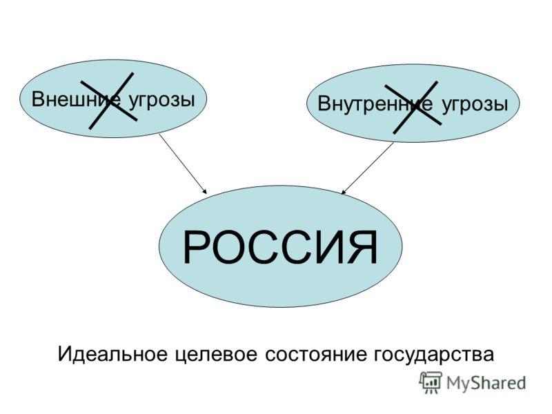 Внутренние угрозы Внешние угрозы Идеальное целевое состояние государства РОССИЯ