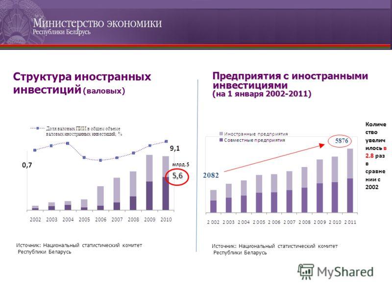 5,6 Источник: Национальный статистический комитет Республики Беларусь Предприятия с иностранными инвестициями (на 1 января 2002-2011) 5876 Количе ство увелич илось в 2.8 Количе ство увелич илось в 2.8 раз в сравне нии с 2002 Источник: Национальный ст