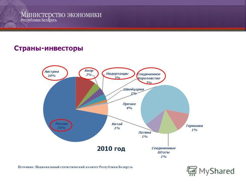 Источник: Национальный статистический комитет Республики Беларусь Страны-инвесторы 2010 год