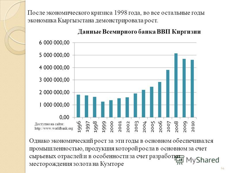 После экономического кризиса 1998 года, во все остальные годы экономика Кыргызстана демонстрировала рост. Однако экономический рост за эти годы в основном обеспечивался промышленностью, продукция которой росла в основном за счет сырьевых отраслей и в