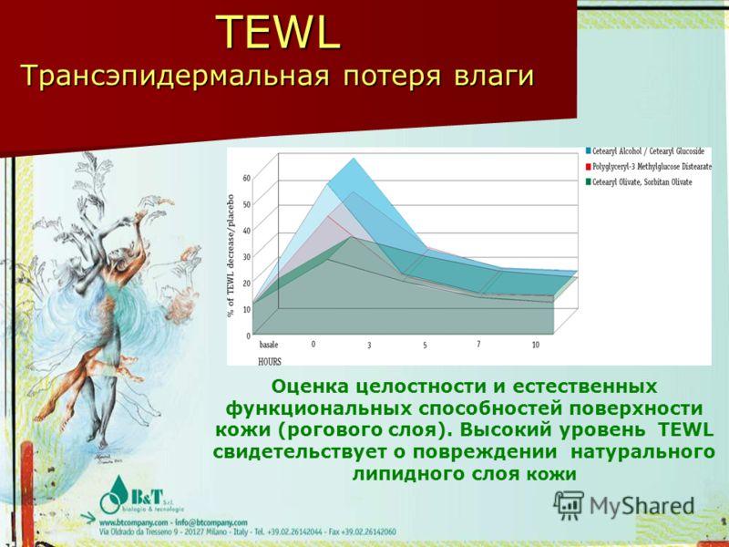 TEWL Трансэпидермальная потеря влаги Оценка целостности и естественных функциональных способностей поверхности кожи (рогового слоя). Высокий уровень TEWL свидетельствует о повреждении натурального липидного слоя кожи