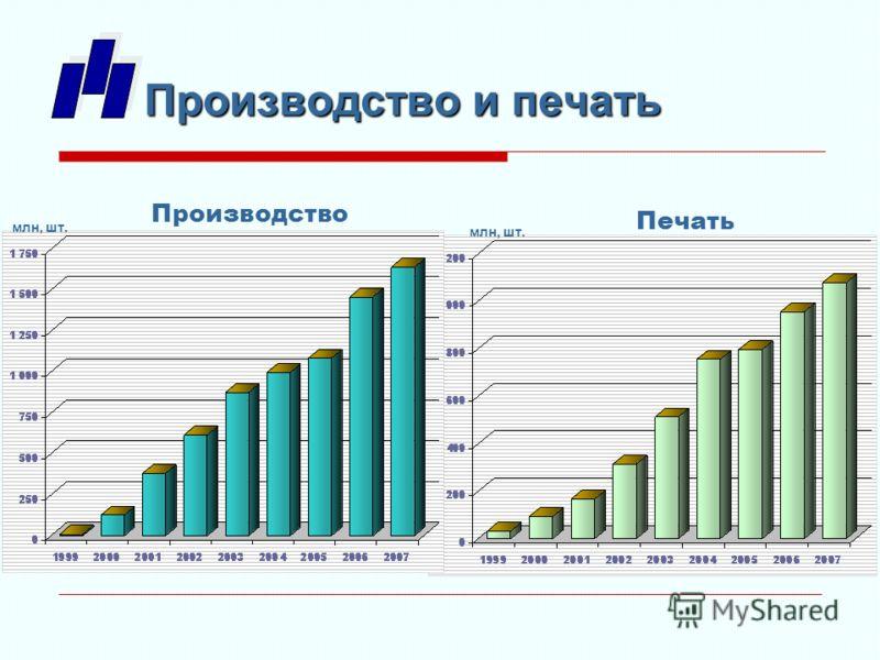 Производство и печать млн, шт. Производство Печать
