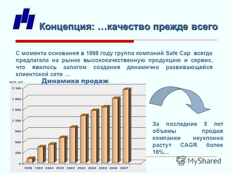 С момента основания в 1998 году группа компаний Safe Cap всегда предлагала на рынке высококачественную продукцию и сервис, что явилось залогом создания динамично развивающейся клиентской сети … За последние 5 лет объемы продаж компании неуклонно раст