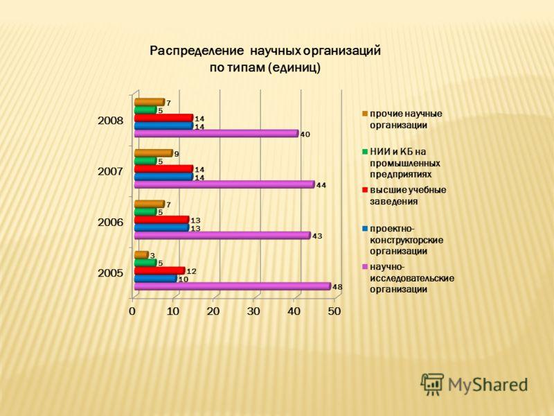 Распределение научных организаций по типам (единиц)