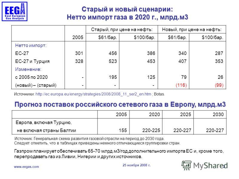 25 ноября 2008 г. www.eegas.com 2 Старый и новый сценарии: Нетто импорт газа в 2020 г., млрд.м3 2005202020252030 Европа, включая Турцию, не включая страны Балтии 155 220-225 220-227 Старый, при цене на нефть:Новый, при цене на нефть: 2005 $61/бар. $1