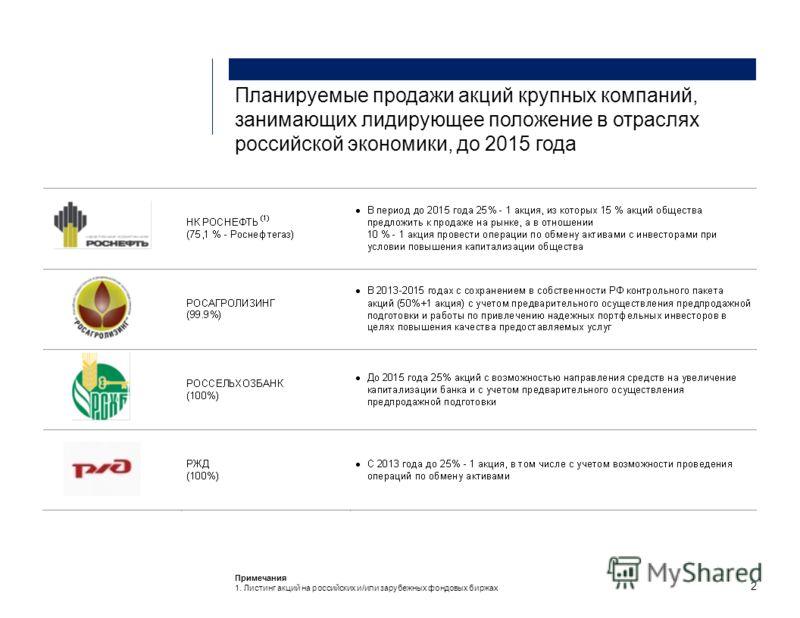 Планируемые продажи акций крупных компаний, занимающих лидирующее положение в отраслях российской экономики, до 2015 года 2 Примечания 1. Листинг акций на российских и/или зарубежных фондовых биржах