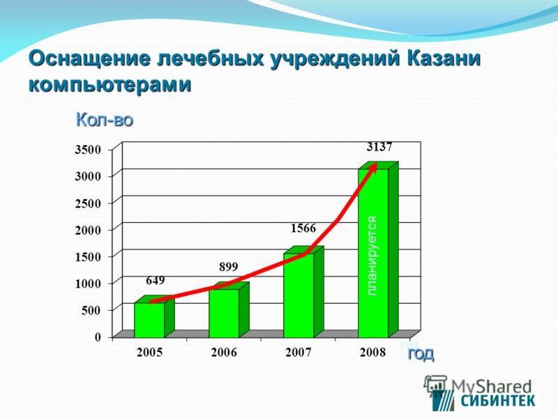Оснащение лечебных учреждений Казани компьютерами год планируется Кол-во год