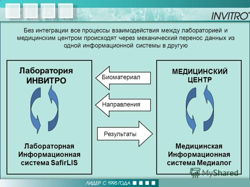 Лаборатория ИНВИТРО МЕДИЦИНСКИЙ ЦЕНТР Лабораторная Информационная система SafirLIS Медицинская Информационная система Медиалог Без интеграции все процессы взаимодействия между лабораторией и медицинским центром происходят через механический перенос д