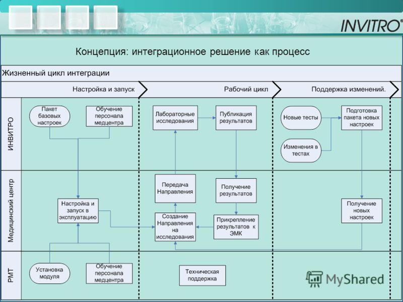 Концепция: интеграционное решение как процесс
