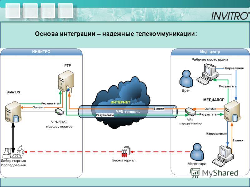 Основа интеграции – надежные телекоммуникации: