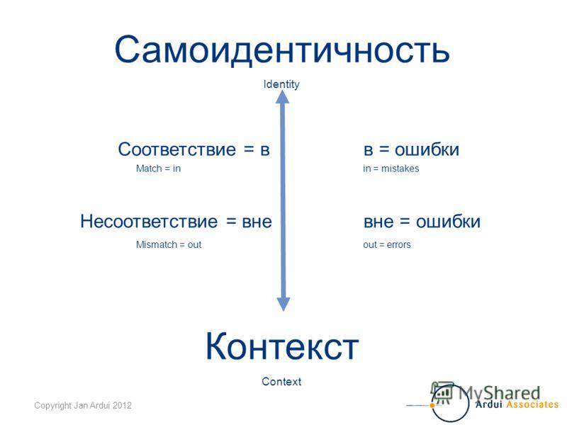 Copyright Jan Ardui 2012 Самоидентичность Identity Соответствие = в в = ошибки Match = inin = mistakes Несоответствие = вневне = ошибки Mismatch = out out = errors Контекст Context