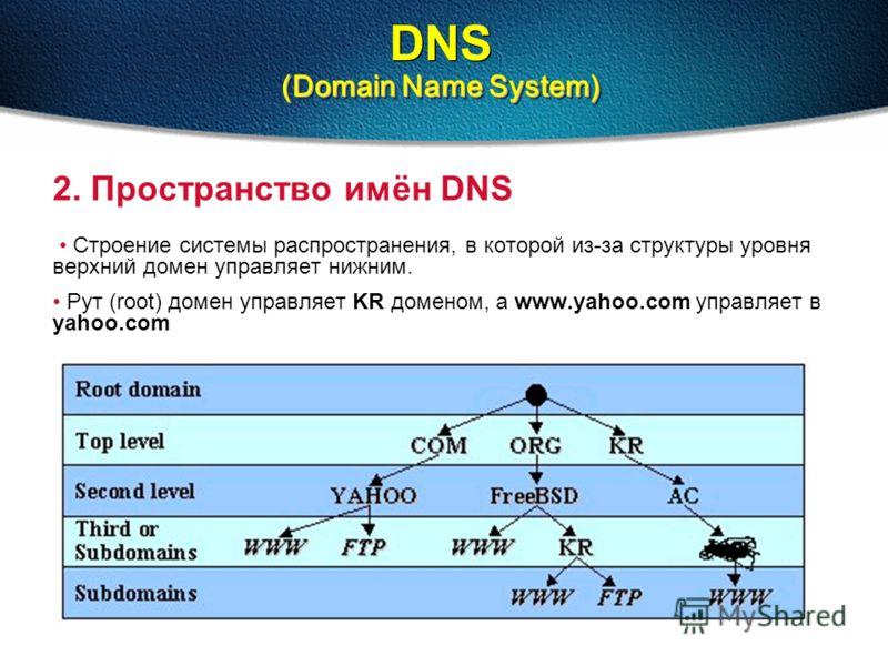(Domain Name System) DNS (Domain Name System) 2. Пространство имён DNS Строение системы распространения, в которой из-за структуры уровня верхний домен управляет нижним. Рут (root) домен управляет KR доменом, а www.yahoo.com управляет в yahoo.com