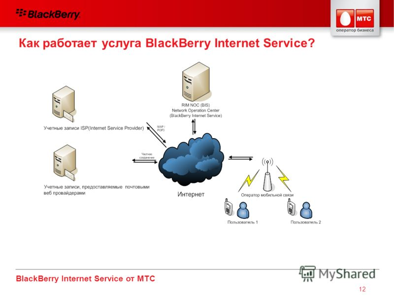 BlackBerry Internet Service от МТС 12 Как работает услуга BlackBerry Internet Service?
