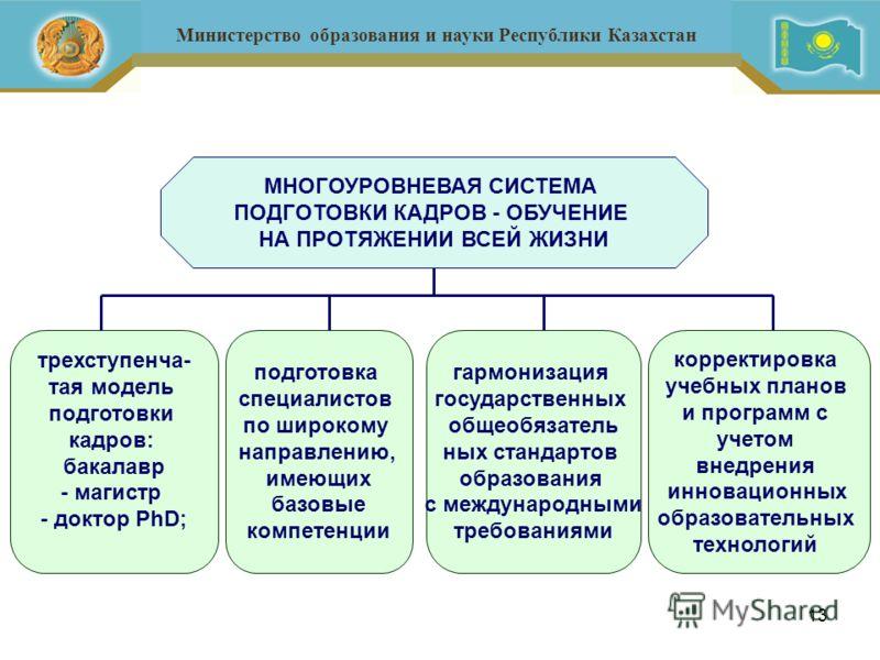 13 Министерство образования и науки Республики Казахстан МНОГОУРОВНЕВАЯ СИСТЕМА ПОДГОТОВКИ КАДРОВ - ОБУЧЕНИЕ НА ПРОТЯЖЕНИИ ВСЕЙ ЖИЗНИ трехступенча- тая модель подготовки кадров: бакалавр - магистр - доктор PhD; подготовка специалистов по широкому нап
