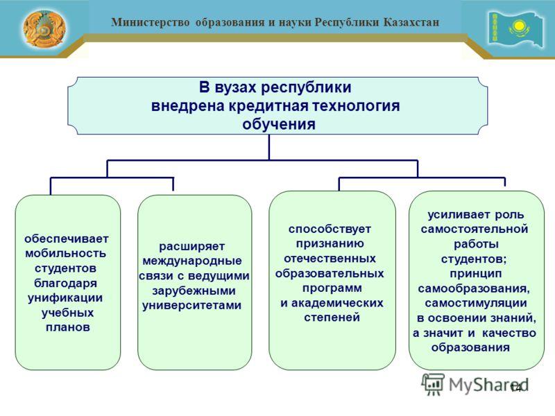 14 Министерство образования и науки Республики Казахстан обеспечивает мобильность студентов благодаря унификации учебных планов расширяет международные связи с ведущими зарубежными университетами способствует признанию отечественных образовательных п