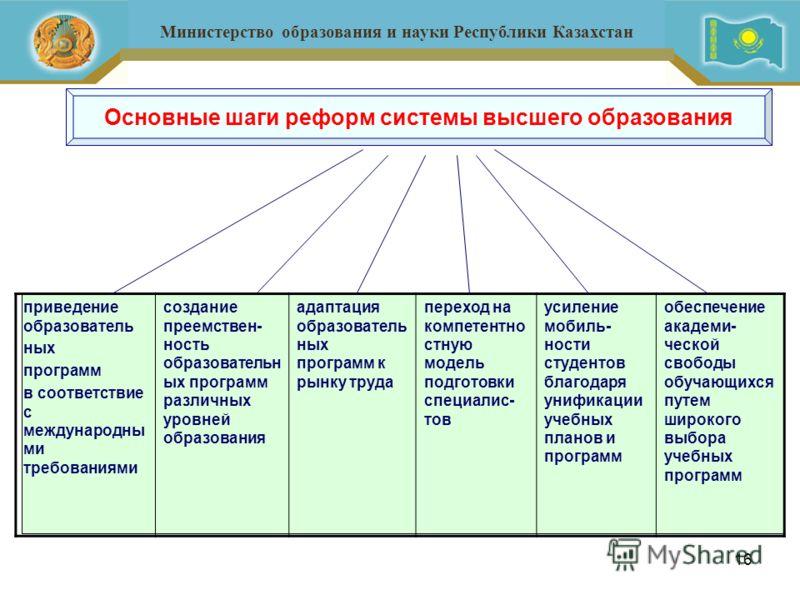 16 Министерство образования и науки Республики Казахстан приведение образователь ных программ в соответствие с международны ми требованиями создание преемствен- ность образовательн ых программ различных уровней образования адаптация образователь ных