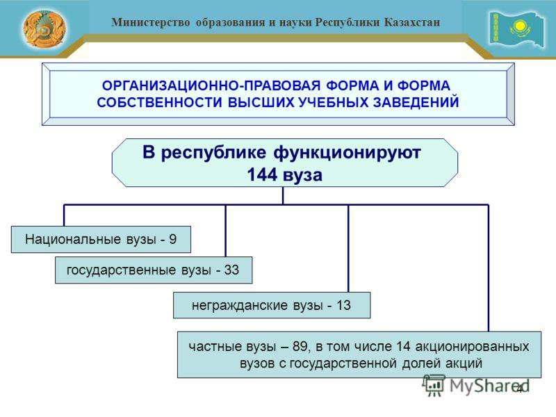 4 ОРГАНИЗАЦИОННО-ПРАВОВАЯ ФОРМА И ФОРМА СОБСТВЕННОСТИ ВЫСШИХ УЧЕБНЫХ ЗАВЕДЕНИЙ В республике функционируют 144 вуза Национальные вузы - 9 государственные вузы - 33 негражданские вузы - 13 частные вузы – 89, в том числе 14 акционированных вузов с госуд