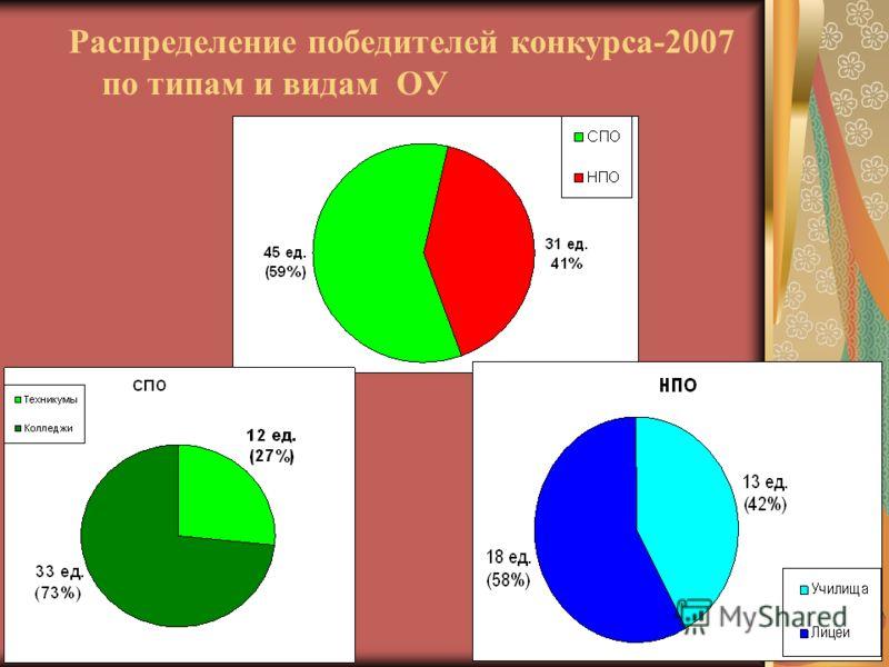 Распределение победителей конкурса-2007 по типам и видам ОУ