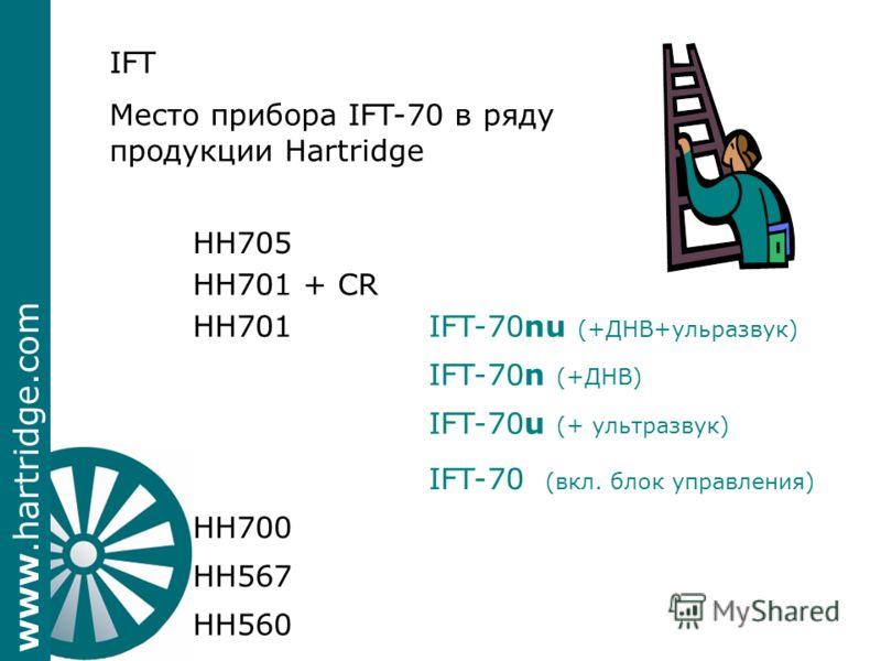 www.hartridge.com IFT Место прибора IFT-70 в ряду продукции Hartridge HH700 IFT-70u (+ ультразвук) HH567 HH705 HH701 HH560 IFT-70nu (+ДНВ+ульразвук) HH701 + CR IFT-70 (вкл. блок управления) IFT-70n (+ДНВ)