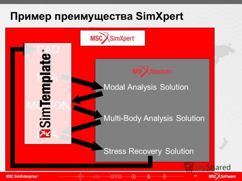 11 Пример преимущества SimXpert CAD FEA MOTION FEA Modal Analysis Solution Multi-Body Analysis Solution Stress Recovery Solution