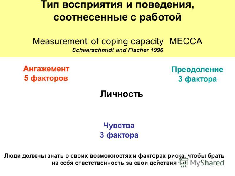 Тип восприятия и поведения, соотнесенные с работой Measurement of coping capacity MECCA Schaarschmidt and Fischer 1996 Ангажемент 5 факторов Преодоление 3 фактора Чувства 3 фактора Личность Люди должны знать о своих возможностях и факторах риска, что