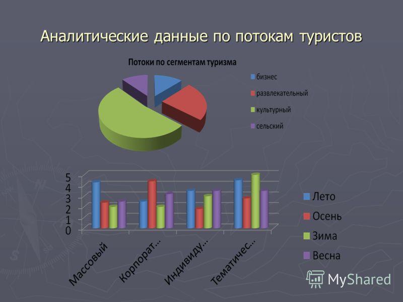 Аналитические данные по потокам туристов