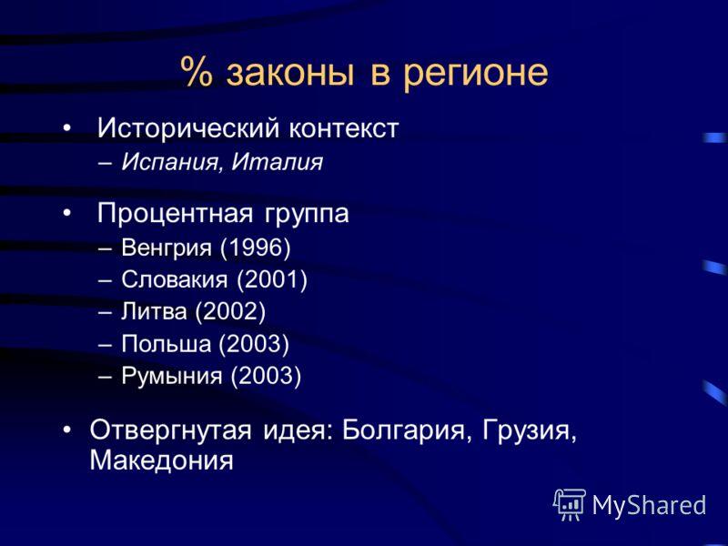 % законы в регионе Исторический контекст –Испания, Италия Процентная группа –Венгрия (1996) –Словакия (2001) –Литва (2002) –Польша (2003) –Румыния (2003) Отвергнутая идея: Болгария, Грузия, Македония