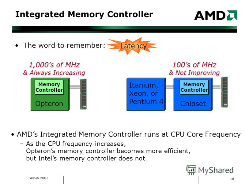 Весна 2003 10 AMDs Integrated Memory Controller runs at CPU Core Frequency –As the CPU frequency increases, Opterons memory controller becomes more efficient, but Intels memory controller does not. 1,000s of MHz & Always Increasing 100s of MHz & Not
