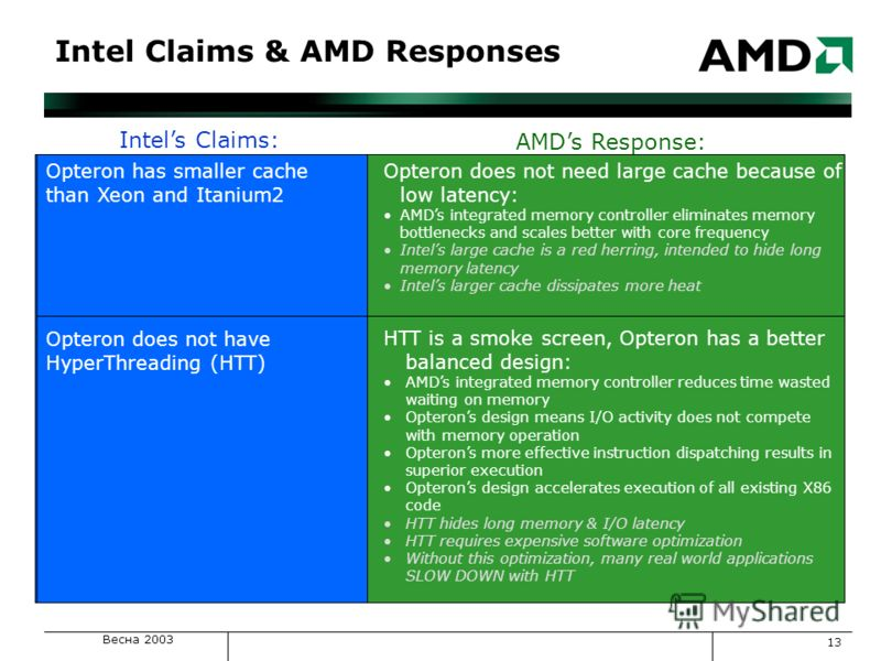 Весна 2003 13 Intels Claims: AMDs Response: Opteron has smaller cache than Xeon and Itanium2 Opteron does not need large cache because of low latency: AMDs integrated memory controller eliminates memory bottlenecks and scales better with core frequen