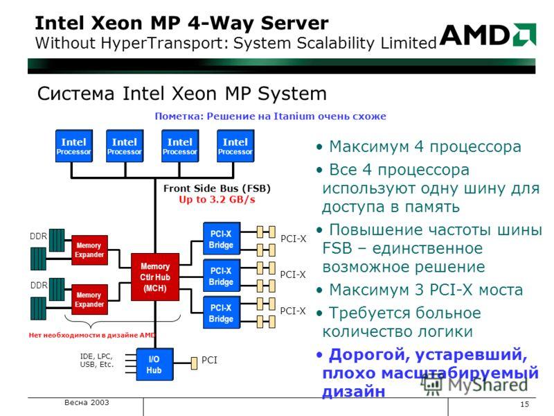Весна 2003 15 Intel Xeon MP 4-Way Server Without HyperTransport: System Scalability Limited Максимум 4 процессора Все 4 процессора используют одну шину для доступа в память Повышение частоты шины FSB – единственное возможное решение Максимум 3 PCI-X