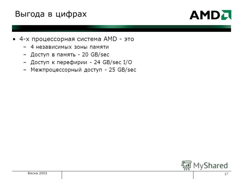 Весна 2003 17 Выгода в цифрах 4-х процессорная система AMD - это –4 независимых зоны памяти –Доступ в память - 20 GB/sec –Доступ к перефирии - 24 GB/sec I/O –Межпроцессорный доступ - 25 GB/sec