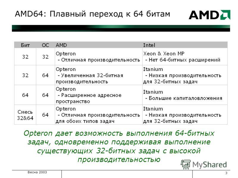 Весна 2003 3 AMD64: Плавный переход к 64 битам Opteron дает возможность выполнения 64-битных задач, одновременно поддерживая выполнение существующих 32-битных задач с высокой производительностью