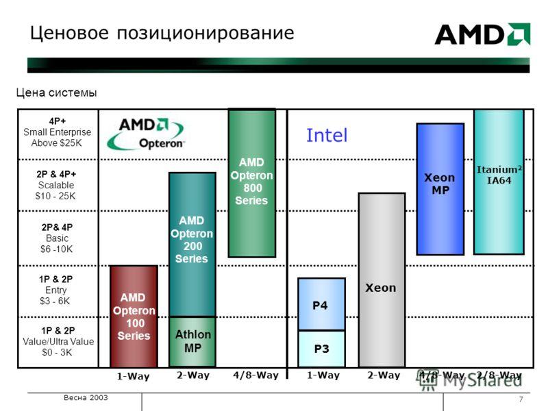 Весна 2003 7 4P+ Small Enterprise Above $25K 2P& 4P Basic $6 -10K AMD Opteron 100 Series Цена системы 1P & 2P Value/Ultra Value $0 - 3K 1P & 2P Entry $3 - 6K 2P & 4P+ Scalable $10 - 25K Xeon MP Xeon AMD Opteron 800 Series AMD Opteron 200 Series P4 At