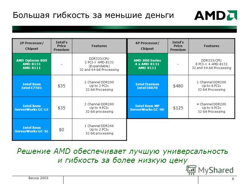 Весна 2003 8 Большая гибкость за меньшие деньги 2P Processor/ Chipset Intels Price Premium Features AMD Opteron 800 AMD 8131 AMD 8111 - DDR333/CPU 2 PCI-X AMD-8131 (Expandable) 32 and 64-bit Processing Intel Xeon Intel E7501 $35 2 Channel DDR200 Up t