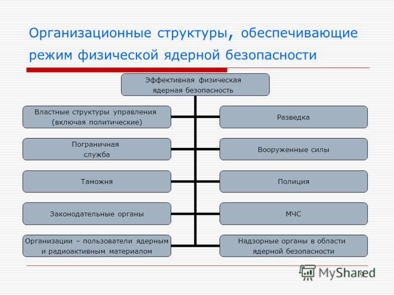 9 Организационные структуры, обеспечивающие режим физической ядерной безопасности Эффективная физическая ядерная безопасность Властные структуры управления (включая политические) Разведка Пограничная служба Вооруженные силы ТаможняПолиция Законодател