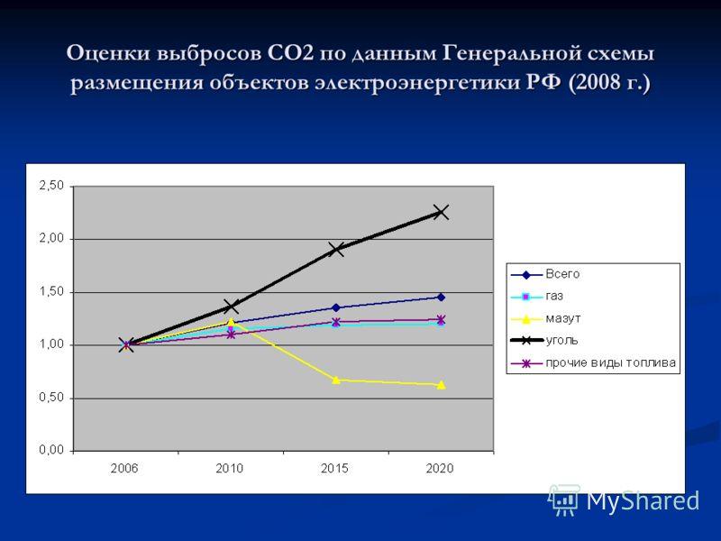 Оценки выбросов СО2 по данным Генеральной схемы размещения объектов электроэнергетики РФ (2008 г.)