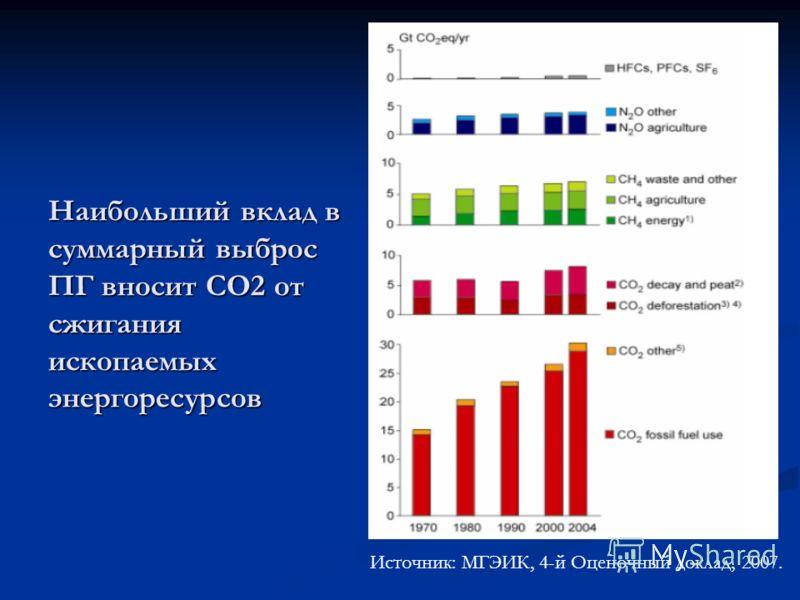 Наибольший вклад в суммарный выброс ПГ вносит СО2 от сжигания ископаемых энергоресурсов Источник: МГЭИК, 4-й Оценочный доклад, 2007.
