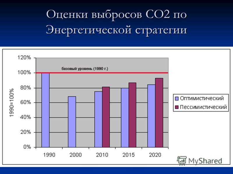 Оценки выбросов СО2 по Энергетической стратегии