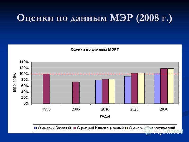 Оценки по данным МЭР (2008 г.)