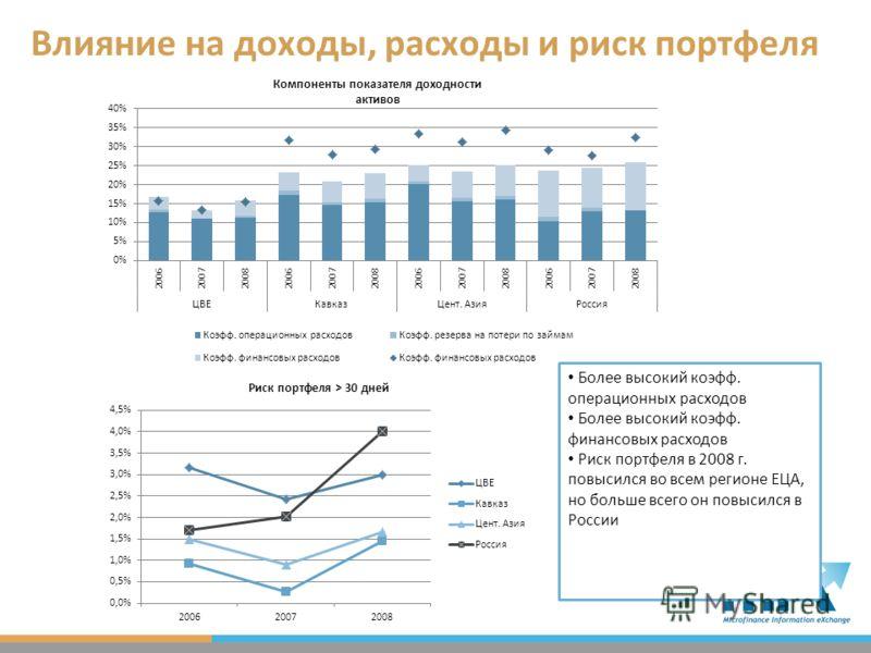 Влияние на доходы, расходы и риск портфеля Более высокий коэфф. операционных расходов Более высокий коэфф. финансовых расходов Риск портфеля в 2008 г. повысился во всем регионе ЕЦА, но больше всего он повысился в России