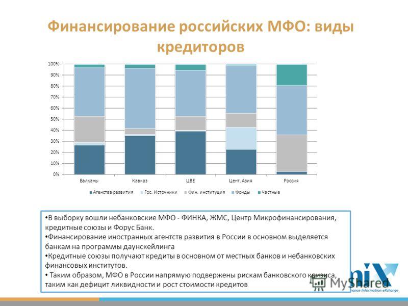 Финансирование российских МФО: виды кредиторов В выборку вошли небанковские МФО - ФИНКА, ЖМС, Центр Микрофинансирования, кредитные союзы и Форус Банк. Финансирование иностранных агентств развития в России в основном выделяется банкам на программы дау
