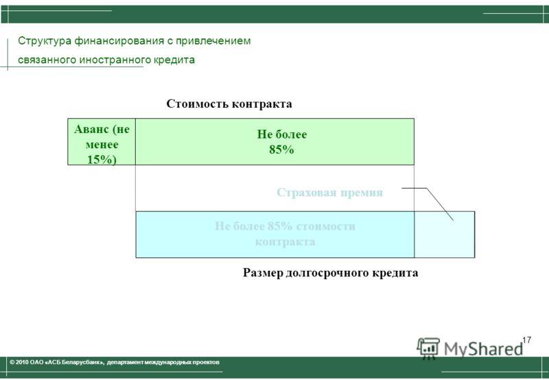 © 2010 ОАО «АСБ Беларусбанк», департамент международных проектов Структура финансирования с привлечением связанного иностранного кредита Стоимость контракта Не более 85% Аванс (не менее 15%) Размер долгосрочного кредита Не более 85% стоимости контрак