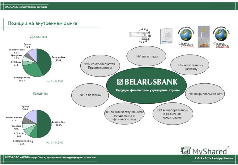 Позиции на внутреннем рынке Leading Financial Institution in Belarus #2 by Share Capital #1 in Corporate & Retail Lending 99% Government- controlled #1 by Branch Network #1 in Mass Payments #1 by Total Assets Ведущее финансовое учреждение страны 2 по