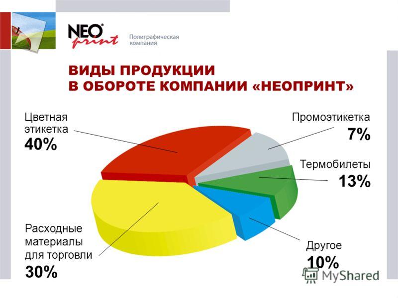 ВИДЫ ПРОДУКЦИИ В ОБОРОТЕ КОМПАНИИ «НЕОПРИНТ» Цветная этикетка 40% Промоэтикетка 7% Термобилеты 13% Расходные материалы для торговли 30% Другое 10%