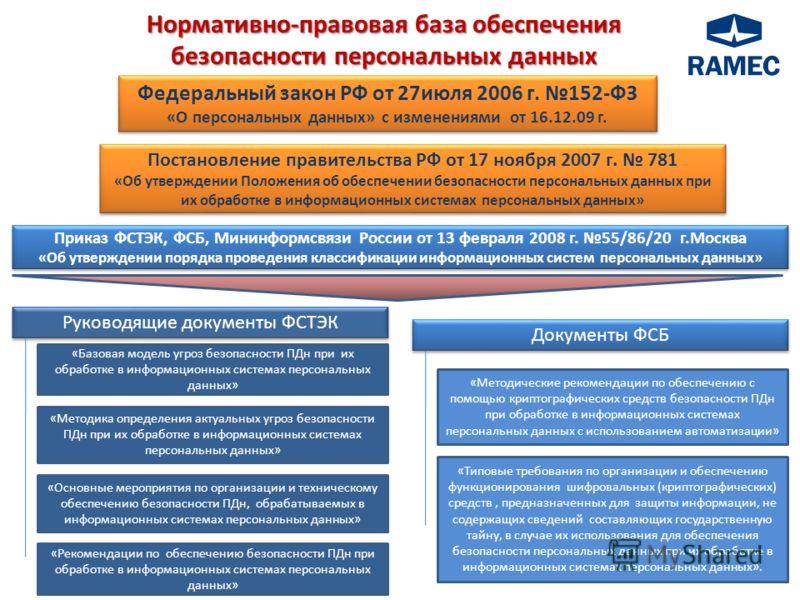 Нормативно-правоваябаза обеспечения безопасности персональных данных Нормативно-правовая база обеспечения безопасности персональных данных Федеральный закон РФ от 27июля 2006 г. 152-ФЗ «О персональных данных» с изменениями от 16.12.09 г. Федеральный