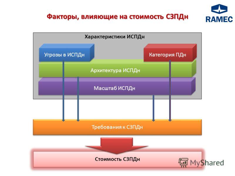 Масштаб ИСПДн Архитектура ИСПДн Угрозы в ИСПДн Категория ПДн Характеристики ИСПДн Требования к СЗПДн Стоимость СЗПДн Факторы, влияющие на стоимость СЗПДн