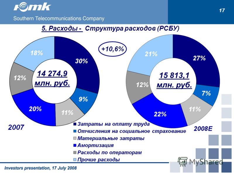 5. Расходы - Структура расходов (РСБУ) 15 813,1 млн. руб. 14 274,9 млн. руб. +10,6% 1717