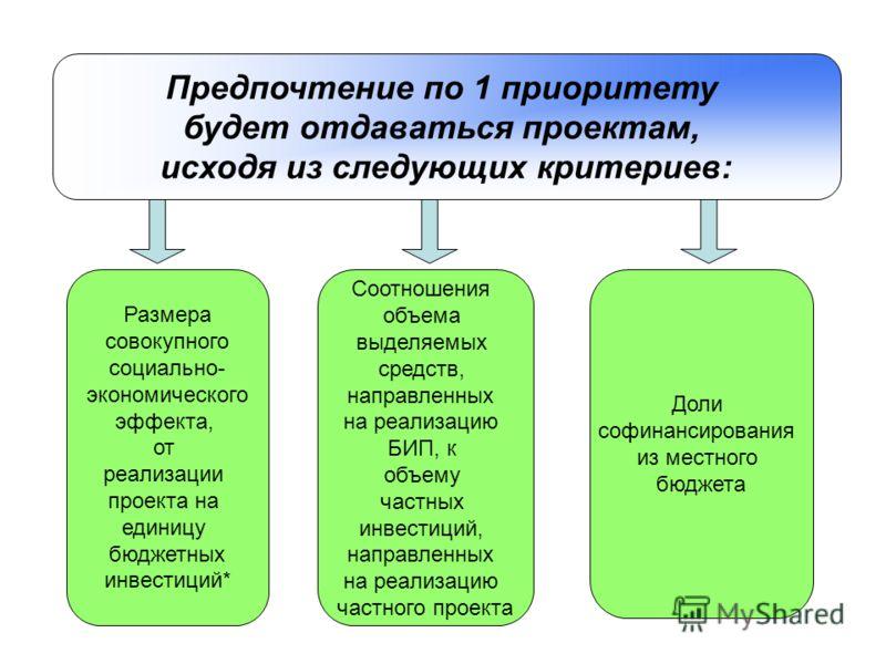 Предпочтение по 1 приоритету будет отдаваться проектам, исходя из следующих критериев: Размера совокупного социально- экономического эффекта, от реализации проекта на единицу бюджетных инвестиций* Соотношения объема выделяемых средств, направленных н