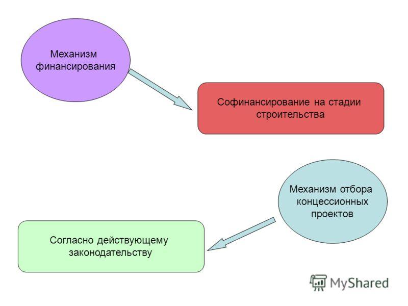 Механизм финансирования Механизм отбора концессионных проектов Согласно действующему законодательству Софинансирование на стадии строительства