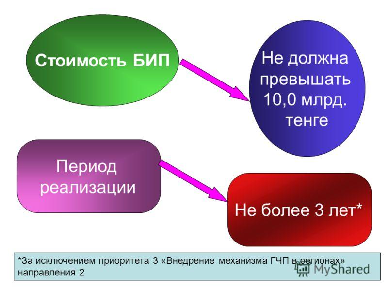 Стоимость БИП Не должна превышать 10,0 млрд. тенге Период реализации Не более 3 лет* *За исключением приоритета 3 «Внедрение механизма ГЧП в регионах» направления 2